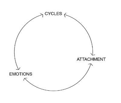 cycli
